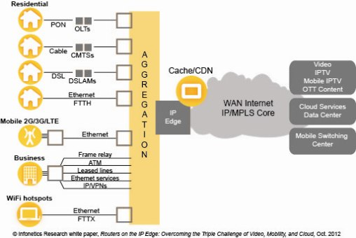 Infonetics Research IP Edge diagram