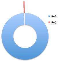 Procera IPv4 vs. IPv6 Olympics