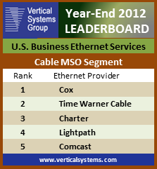 VSG Leaderboard cable Ethernet 2012