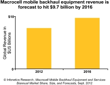 Infonetics macrocell backhaul 2012-2016