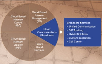Masergy cloud offerings