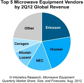 Infonetics top 5 microwave equipment vendors