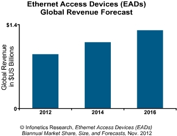 Infonetics Ethernet access devices forecast