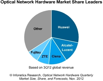 Infonetics optical network hardware market q3 2012