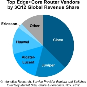 Infonetics edge core router vendors