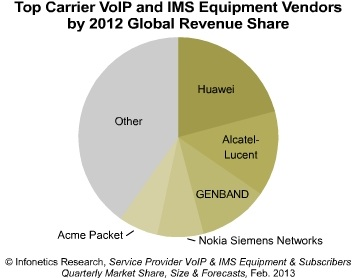 Infonetics top carrier VoIP IMS revenue 2012