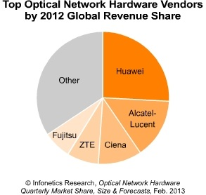 Infonetics top optical network vendors 2012