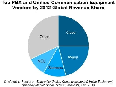 Infonetics_2012_pbx_uc_vendors
