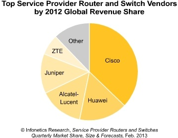 Infonetics router and switch market 2012