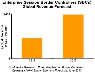 Infonetics SBC market 2013