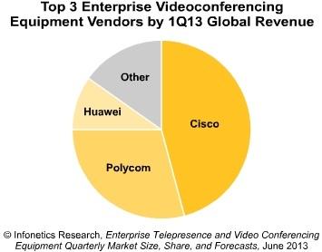 Infonetics enteprise videoconferencing vendors