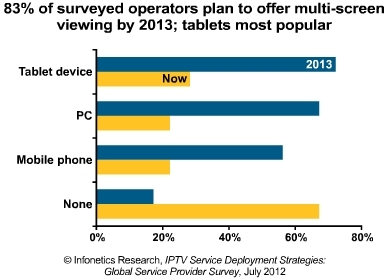 Infonetics multiscreen offerings 2013