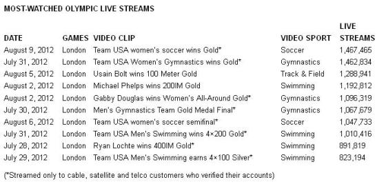 NBC Most watched Olympic live streams