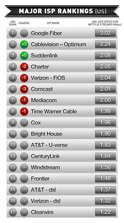 Netflix January ISP ranking