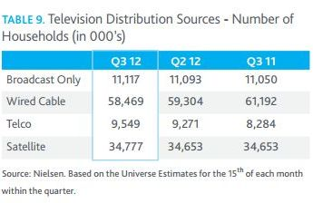 Nielsen Cross Platform report TV distribution