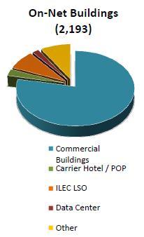 Integra On-Net buildings 2012