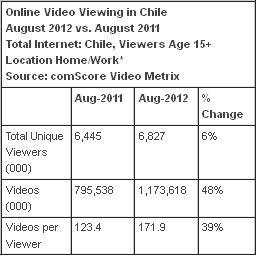 ComScore online video viewing Chile