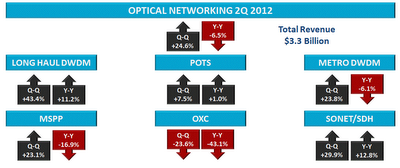 ACG Research optical networking 2Q 2012