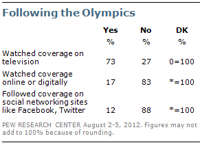 Pew Research Olympics coverage