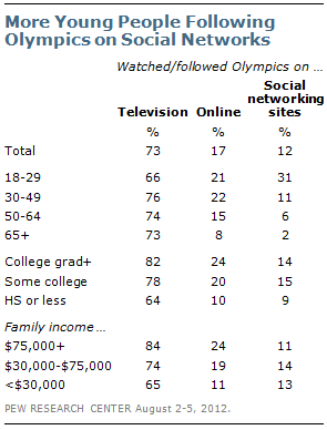 Pew Research Olympics on social networks