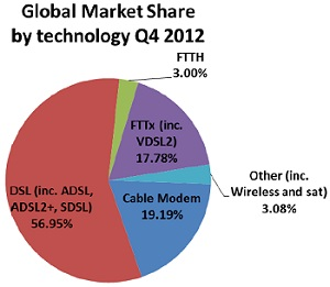 Point Topic broadband global market share