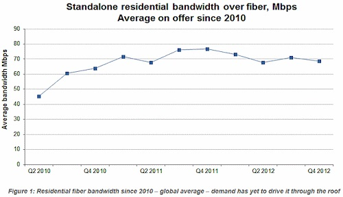 Point Topic residential broadband demand