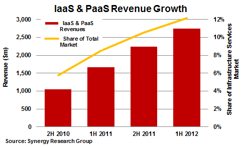 Synergy 2012 IaaS and PaaS revenue