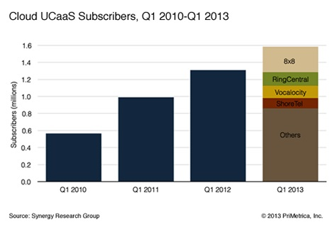 Synergy UCaaS subscribers