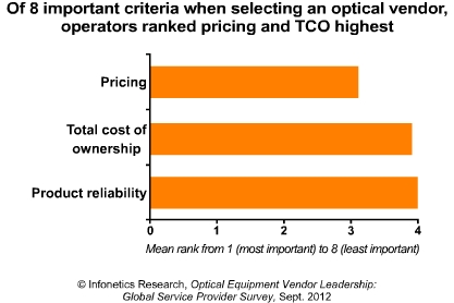 Infonetics Optical Vendor ranking 2012
