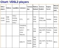 VDSL2 providers and customers