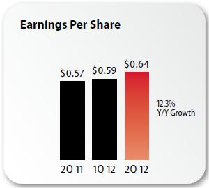 Verizon Q2 2012 slides