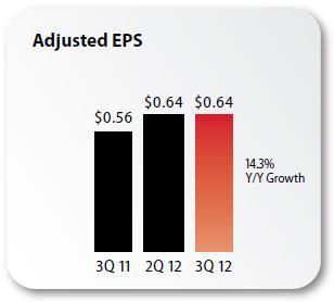 Verizon Q3 2012 adjusted earnings per share