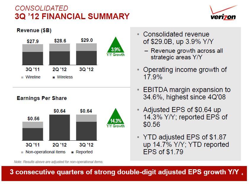 Verizon consolidated 3Q financial summary