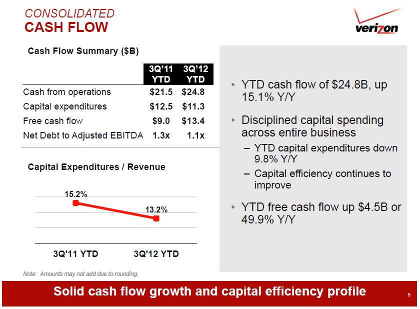Verizon Q3 2012 consolidated cash flow