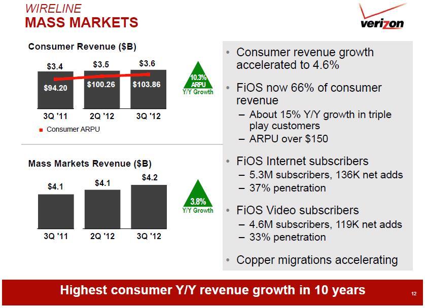 Verizon Q3 2012 wireline mass markets