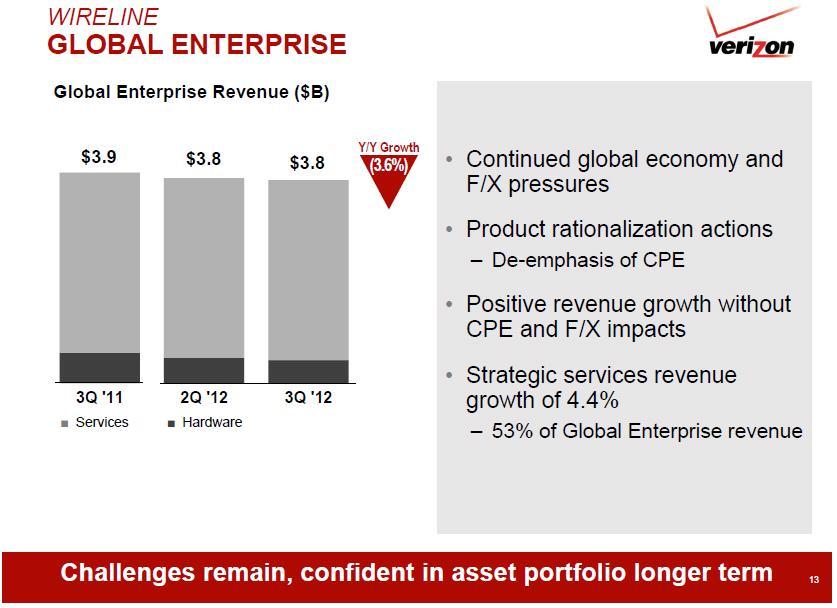 Verizon Q3 2012 wireline global enterprise