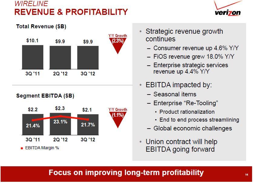 Verizon wireline revenue & profitability Q3 2012