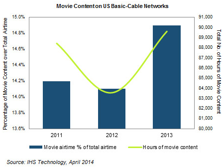 IHS cable movie consumption 2014