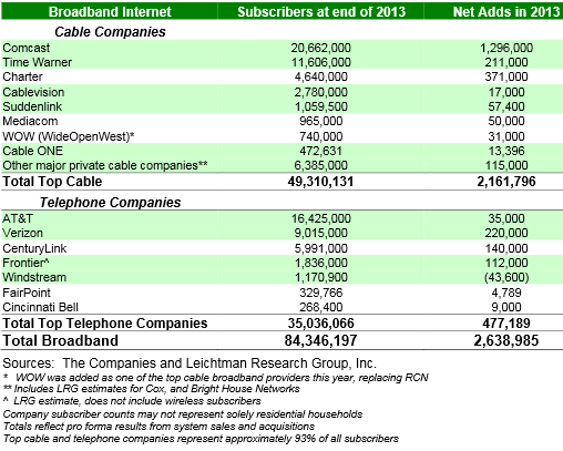 LRG 2013 broadband subscribers