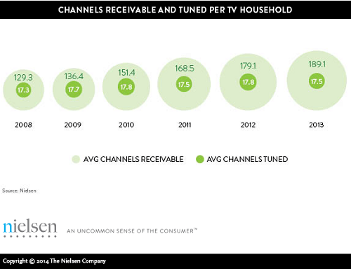 Nielsen channels viewed by cable subscribers 2014