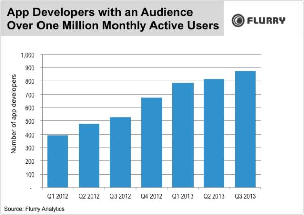 Flurry, app development, MAUs