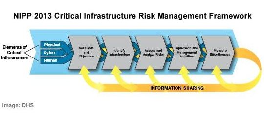 national infrastructure protection plan and risk This factsheet analyses the united states national infrastructure protection plan (nipp), which sets forth a comprehensive risk management framework and clearly defines roles and responsibilities.