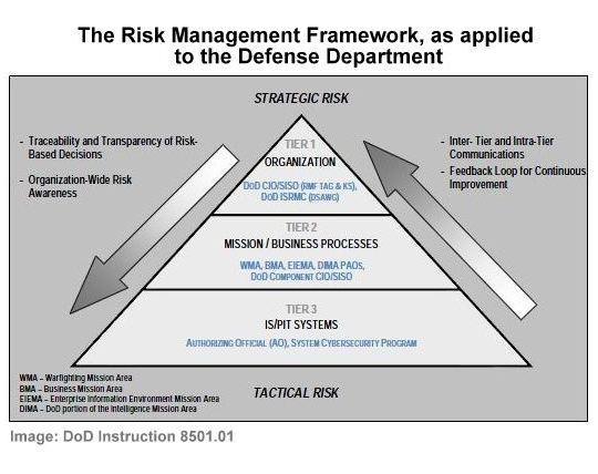 Dod Abandons Diacap In Favor Of The Nist Risk Management Framework
