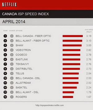 Netflix speed index Canada April 2014