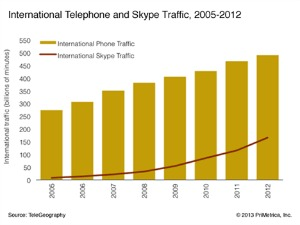 Infonetics Skype traffic 2012