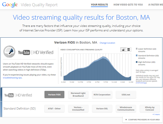 Youtube Video Quality Index boston