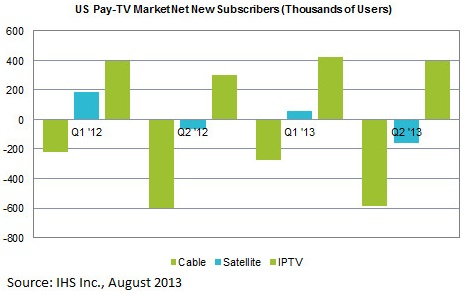IHS Pay TV subscribers 2013