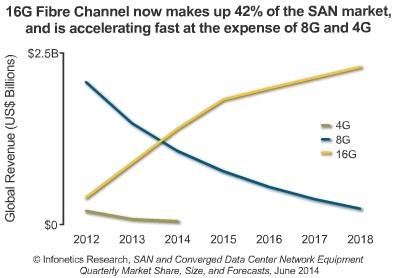 Infonetics fibre channel SAN sales