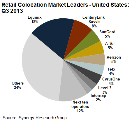 Synergy Research retail colocation market leaders