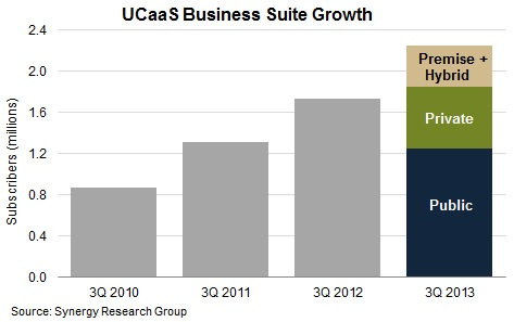 Synergy Research UCaaS growth 2013